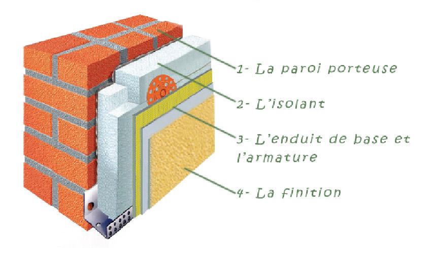 SGP-Gardoise-Peinture-housepainter-ravalement-isolation-thermique-interieur-exterieur-revetement-sols-murs-vitrerie-montpellier-ales-nimes-schema